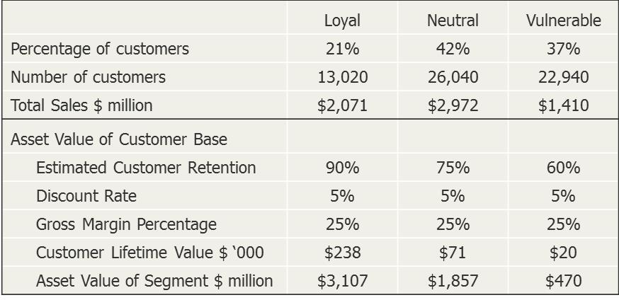 customer valuation table